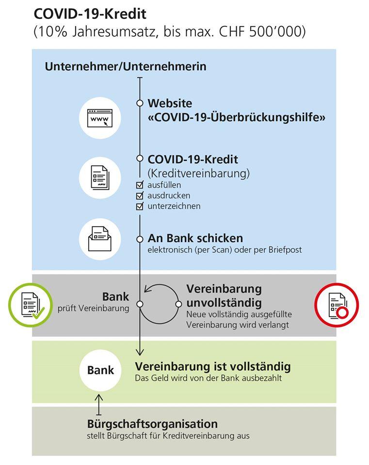 Covid-19 KMU Kredite für Liquiditätsengpässe 1